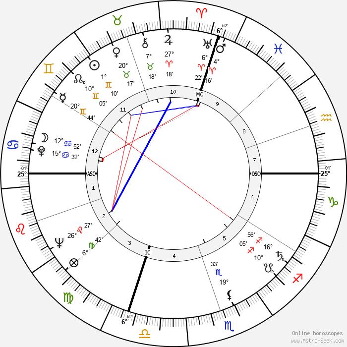 Marcia Moore - Birth horoscope chart