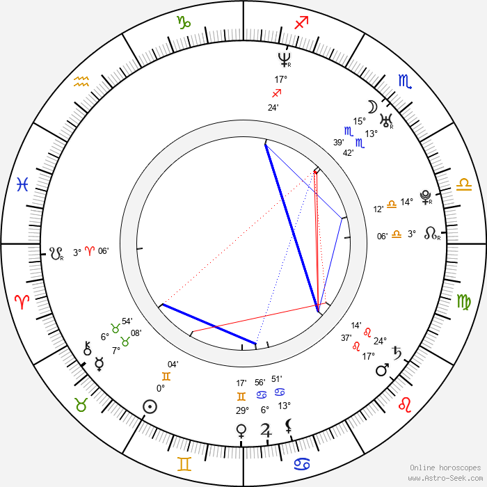 Marcin Brzozowski - Birth horoscope chart