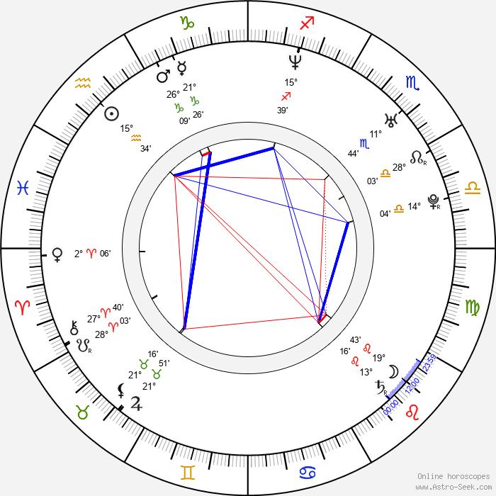 Marcin Chochlew - Birth horoscope chart