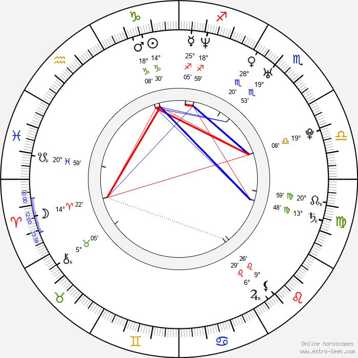 Marcin Kwaśny - Birth horoscope chart