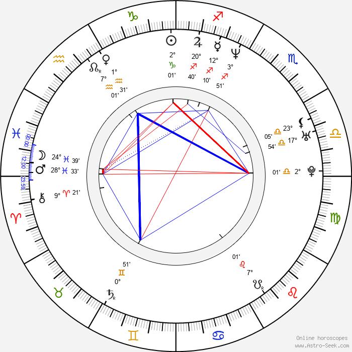 Marcio Rosario - Birth horoscope chart