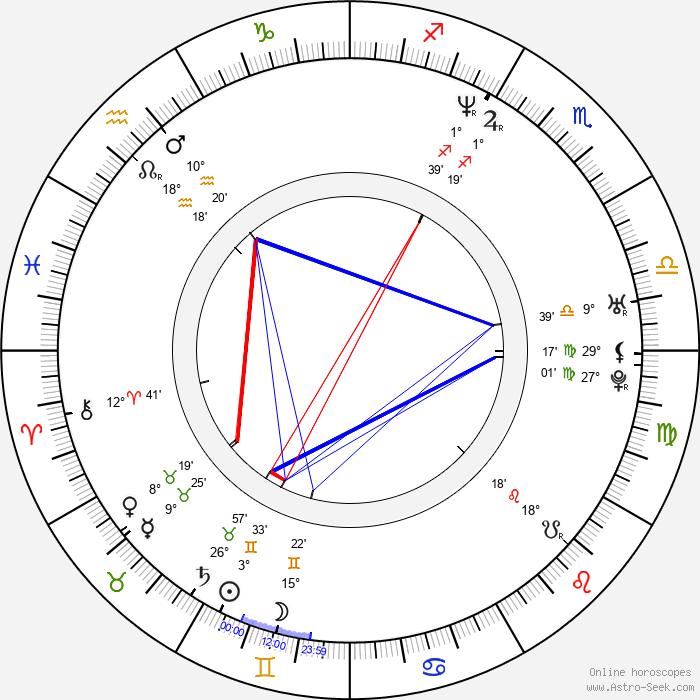 Marco Cappato - Birth horoscope chart