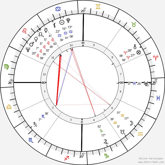 Marco Cè - Birth horoscope chart