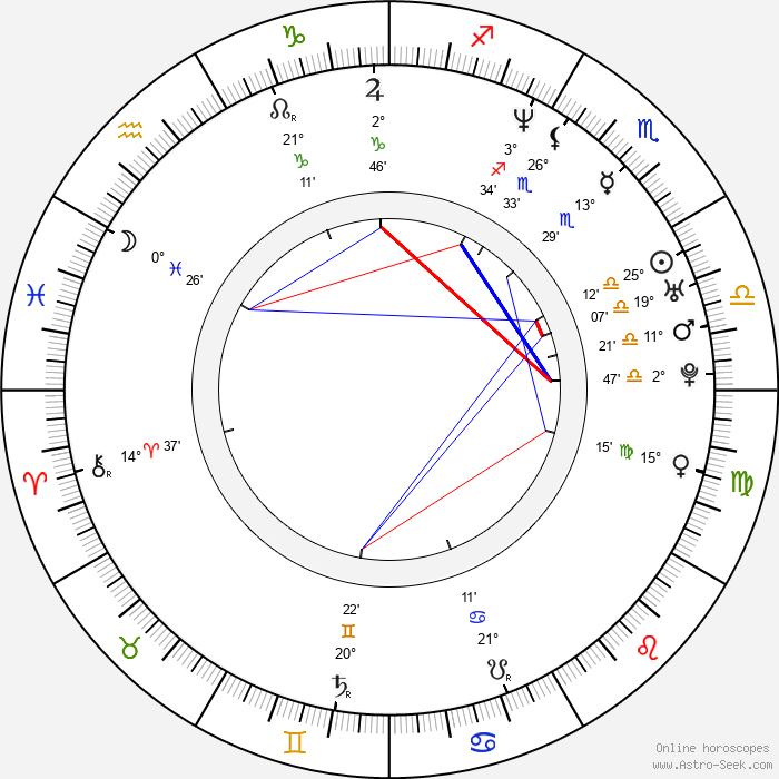 Marco Delgado - Birth horoscope chart