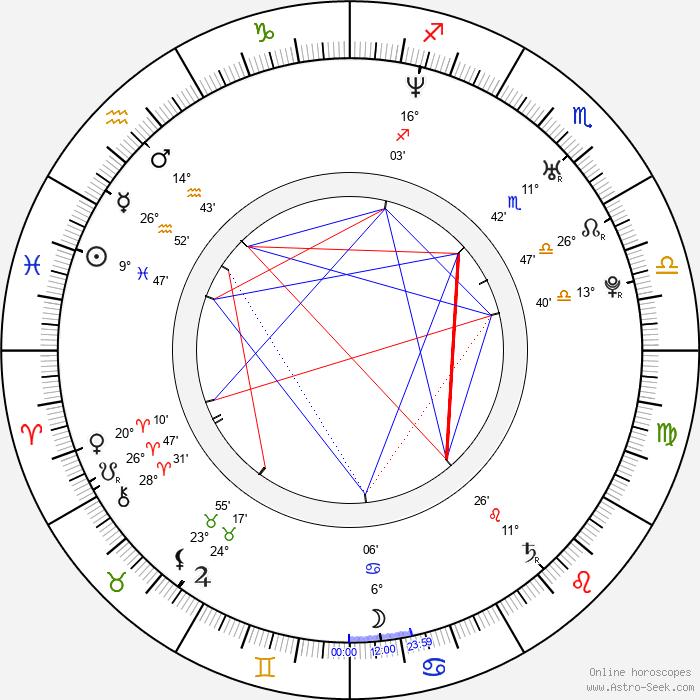 Marco Duran - Birth horoscope chart