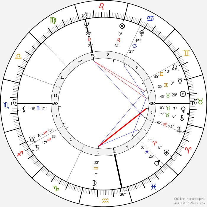 Marco Ferreri - Birth horoscope chart