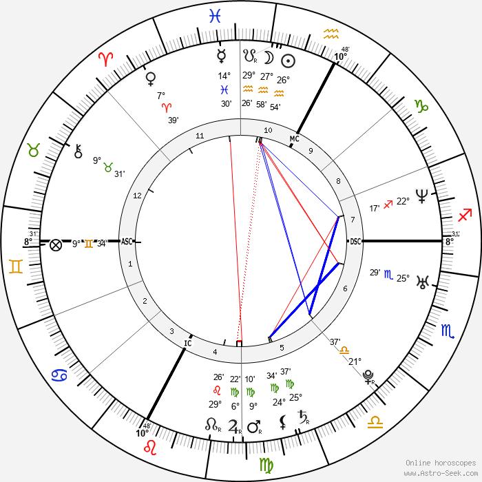Marco Fiora - Birth horoscope chart