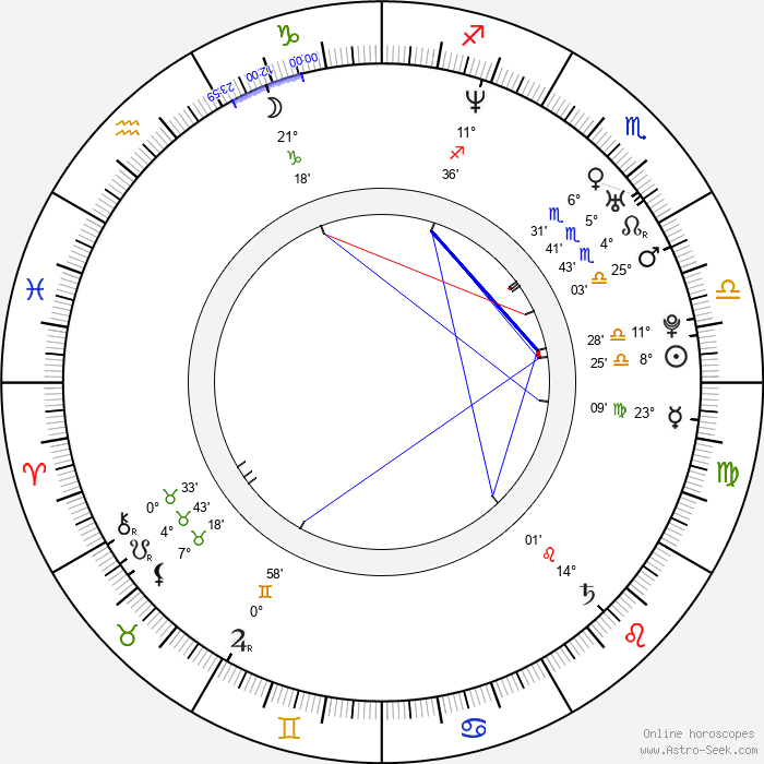 Marco Méndez - Birth horoscope chart