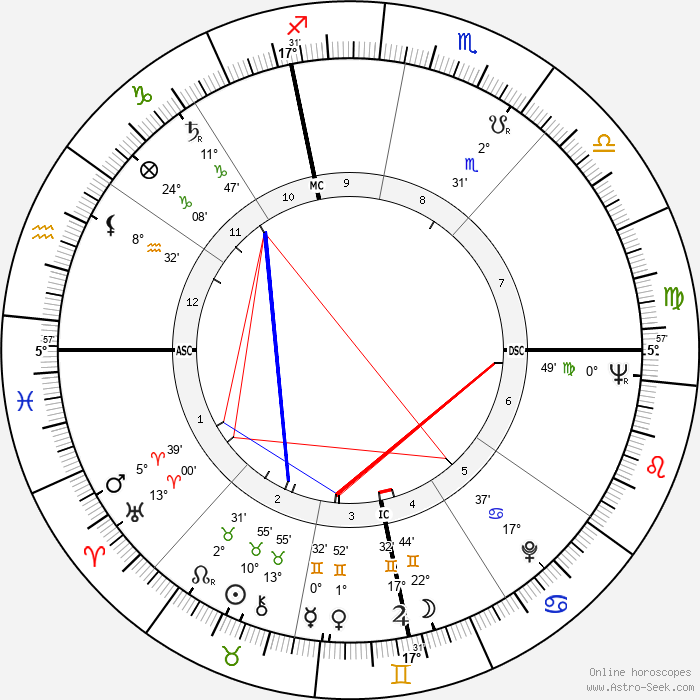 Marco Pannella - Birth horoscope chart