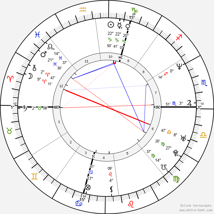 Marco Pantani - Birth horoscope chart