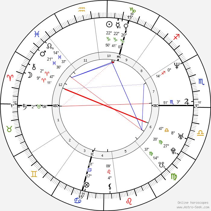 Marco Pantani - Birth horoscope chart