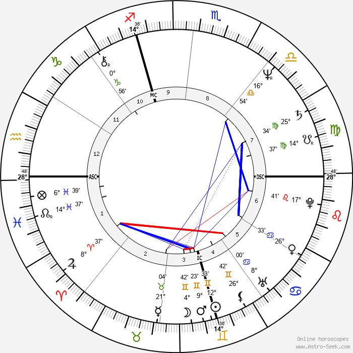 Marco Risi - Birth horoscope chart