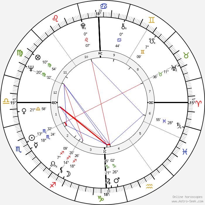 Marco Vassi - Birth horoscope chart