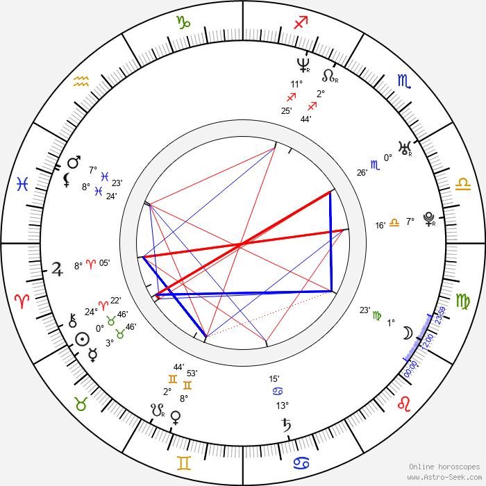 Marco Ventre - Birth horoscope chart