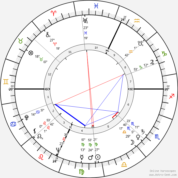 Marco Vicario - Birth horoscope chart