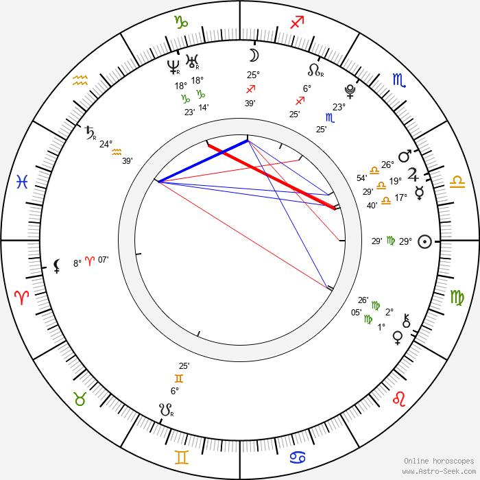 Marco Zakouřil - Birth horoscope chart