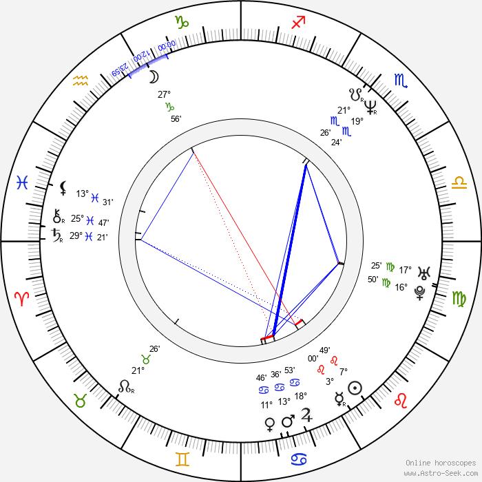 Marcus Grüsser - Birth horoscope chart