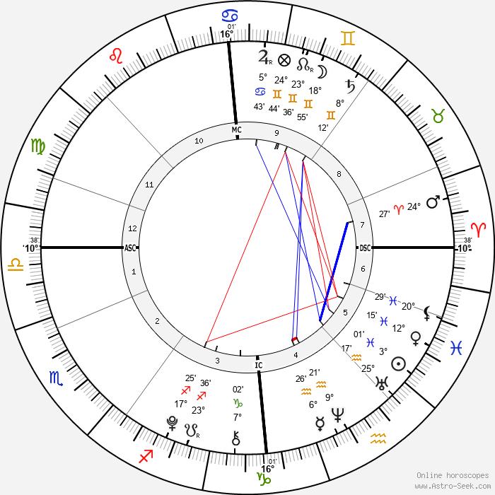 Marcus Gunnarsen - Birth horoscope chart