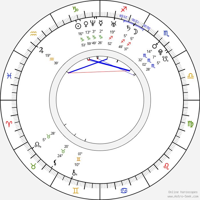 Marcus Hasselborg - Birth horoscope chart