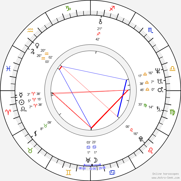Marcus Smythe - Birth horoscope chart