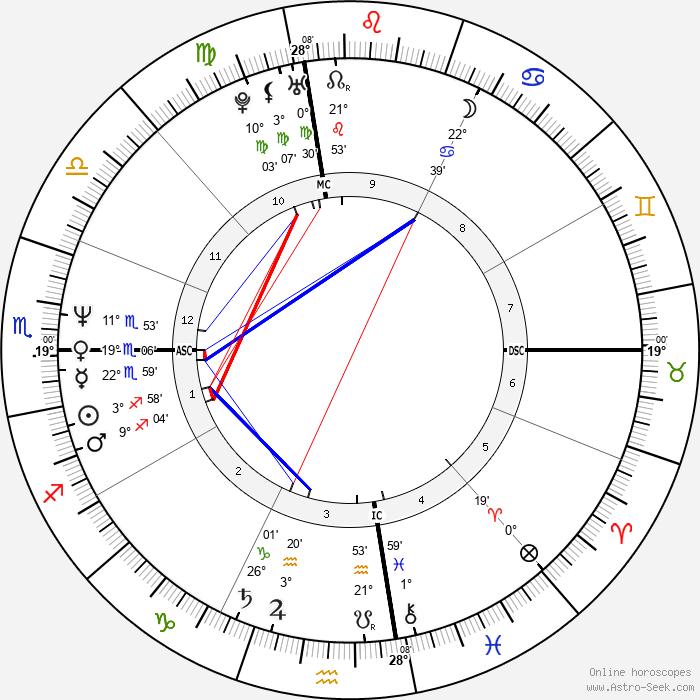Marcy Walker - Birth horoscope chart