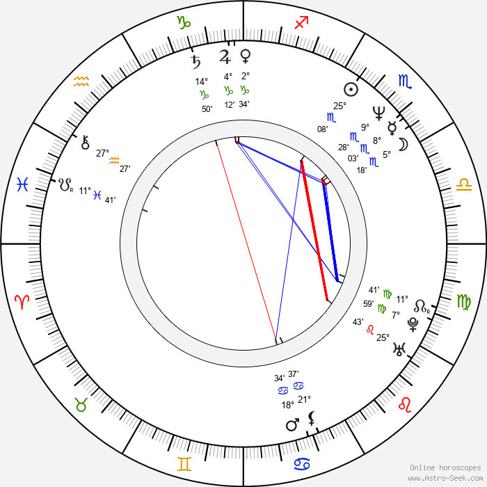 Marek Bielecki - Birth horoscope chart