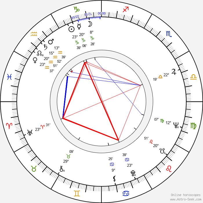 Marek Hlasko - Birth horoscope chart