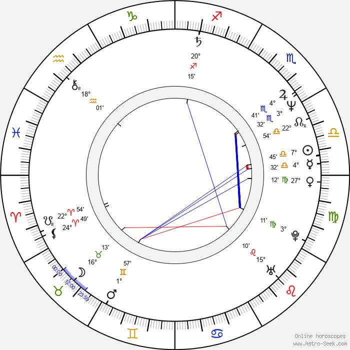 Marek Kalita - Birth horoscope chart