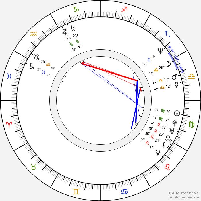 Marek Kasprzyk - Birth horoscope chart