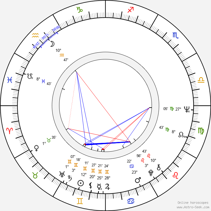 Marek Koterski - Birth horoscope chart
