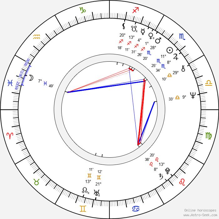 Marek Lewandowski - Birth horoscope chart