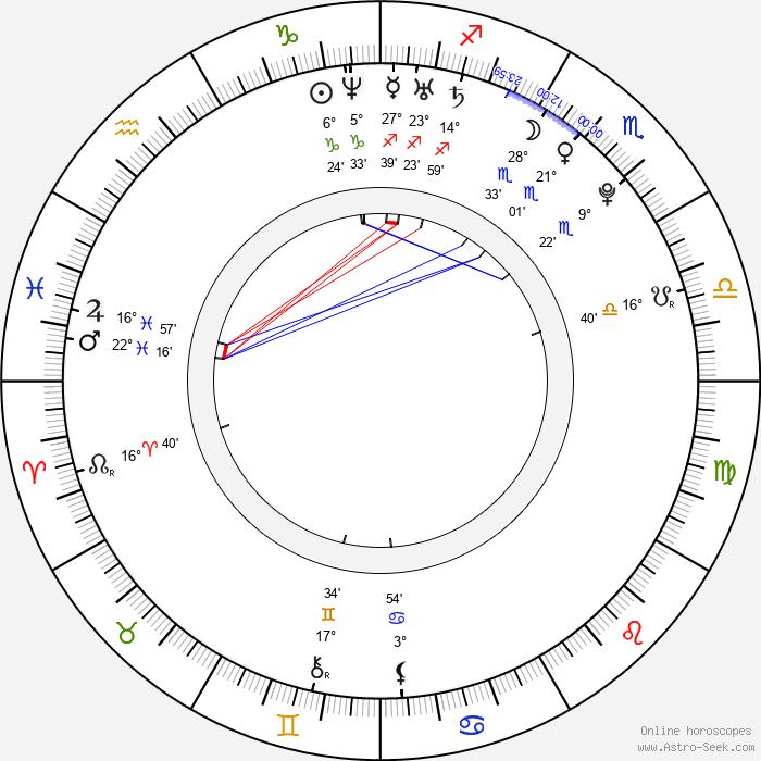 Marek Matiášek - Birth horoscope chart