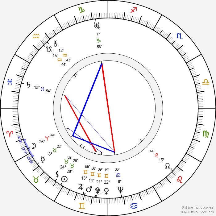 Marek Milczarczyk - Birth horoscope chart
