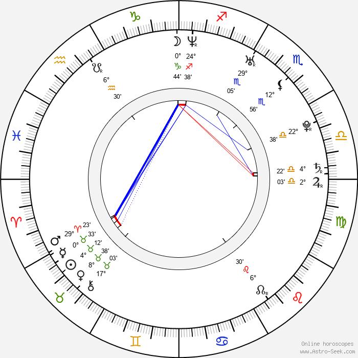 Marek Němec - Birth horoscope chart