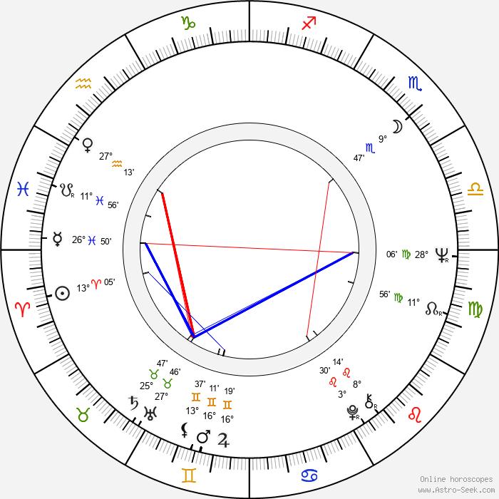 Marek Perepeczko - Birth horoscope chart