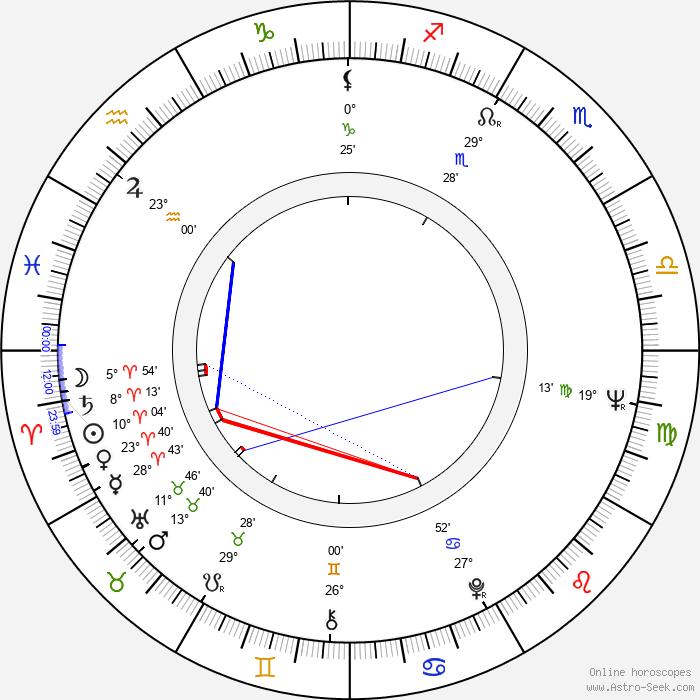 Marek Piestrak - Birth horoscope chart