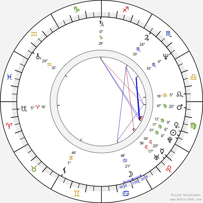 Marek Sikora - Birth horoscope chart