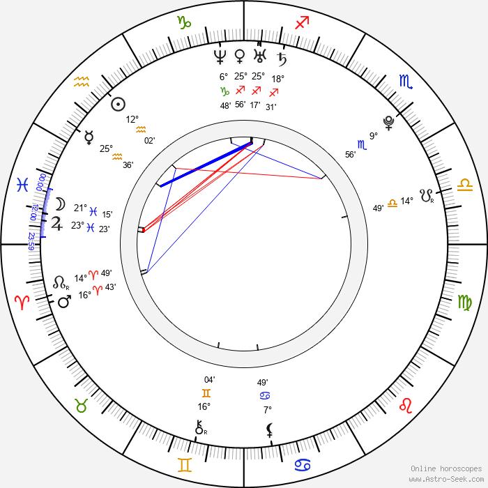 Marek Střeštík - Birth horoscope chart