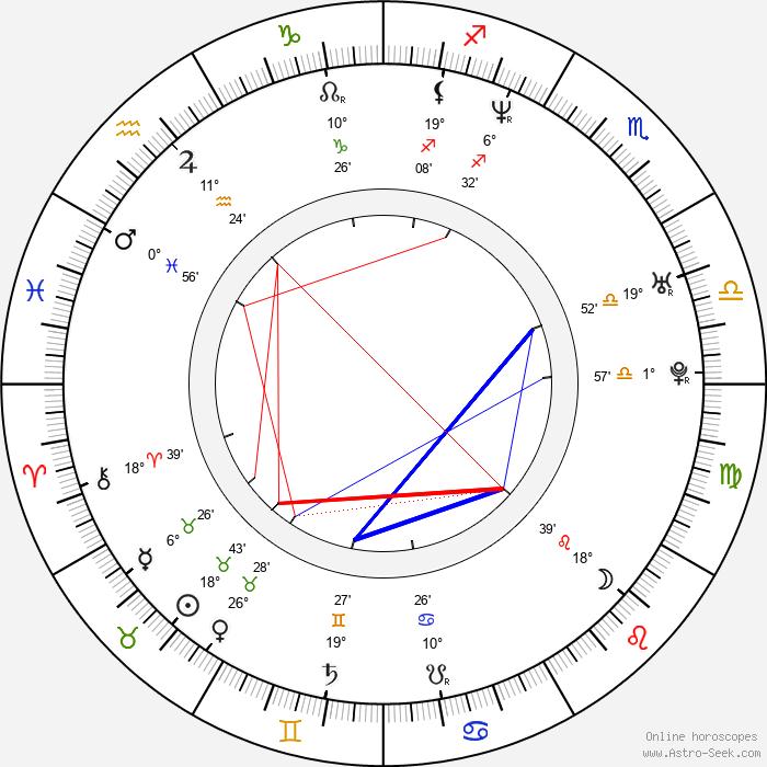 Marek Taclík - Birth horoscope chart