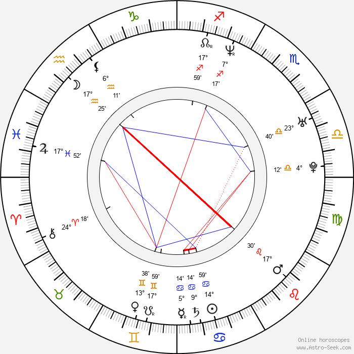 Marek Tóth - Birth horoscope chart