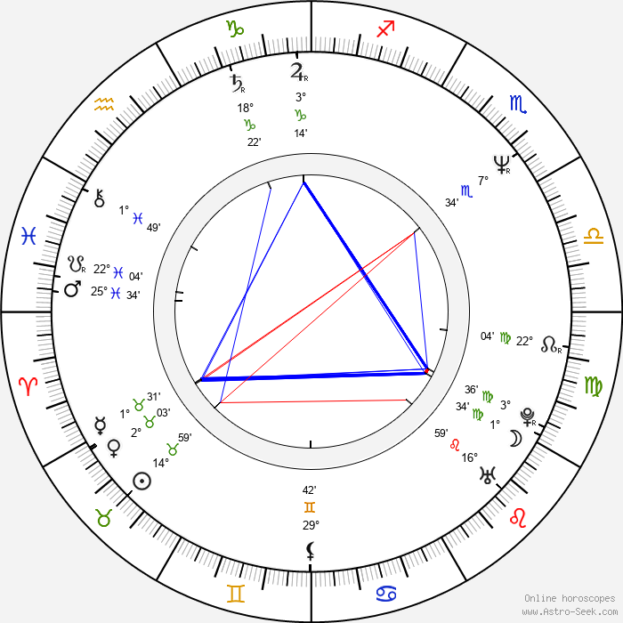 Marek Vašut - Birth horoscope chart