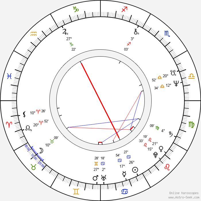 Maren Kroymann - Birth horoscope chart