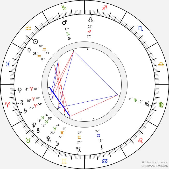 Mařenka Zieglerová - Birth horoscope chart