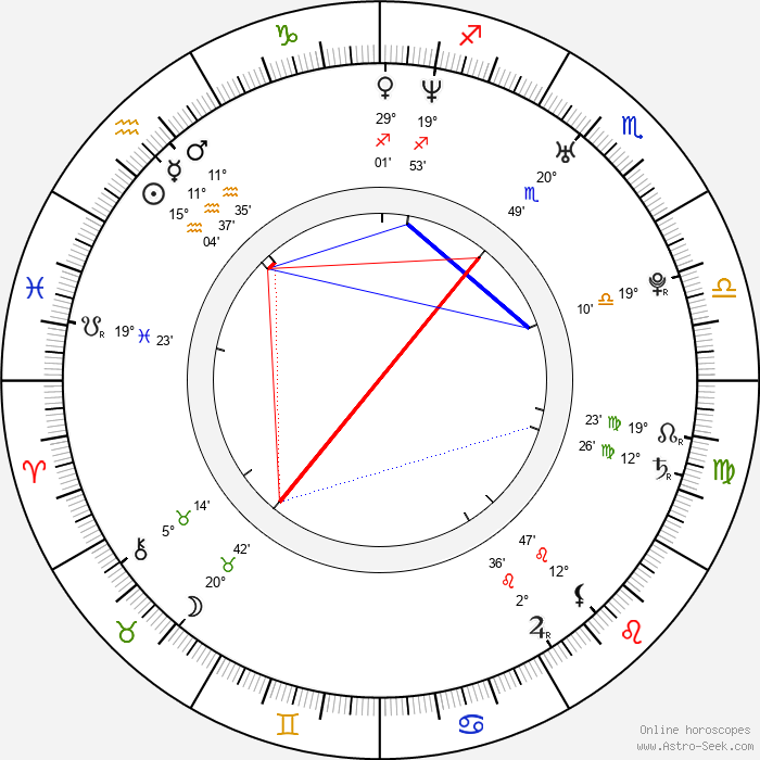 Mareva Galanter - Birth horoscope chart