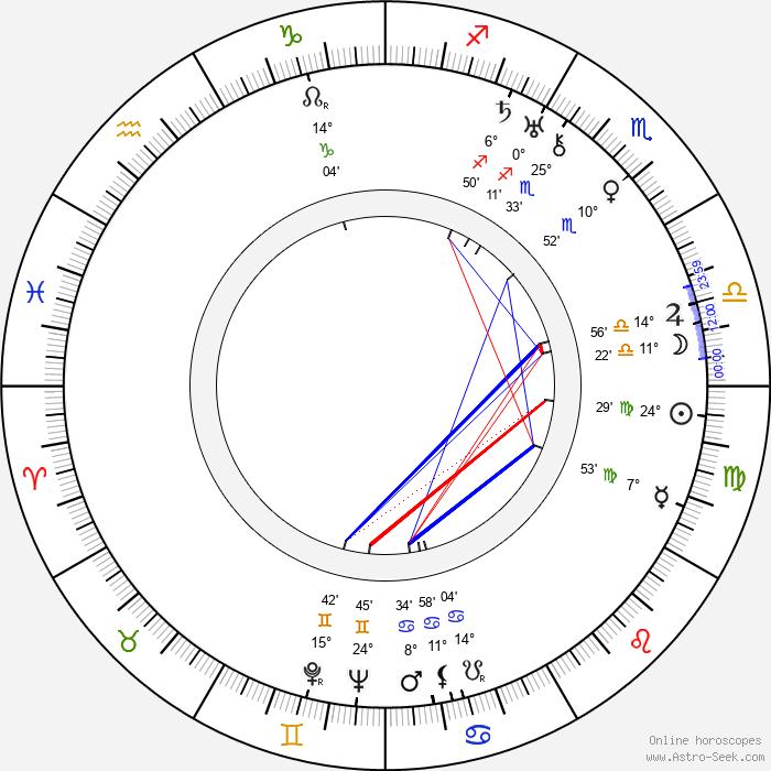 Marfa Lapkina - Birth horoscope chart