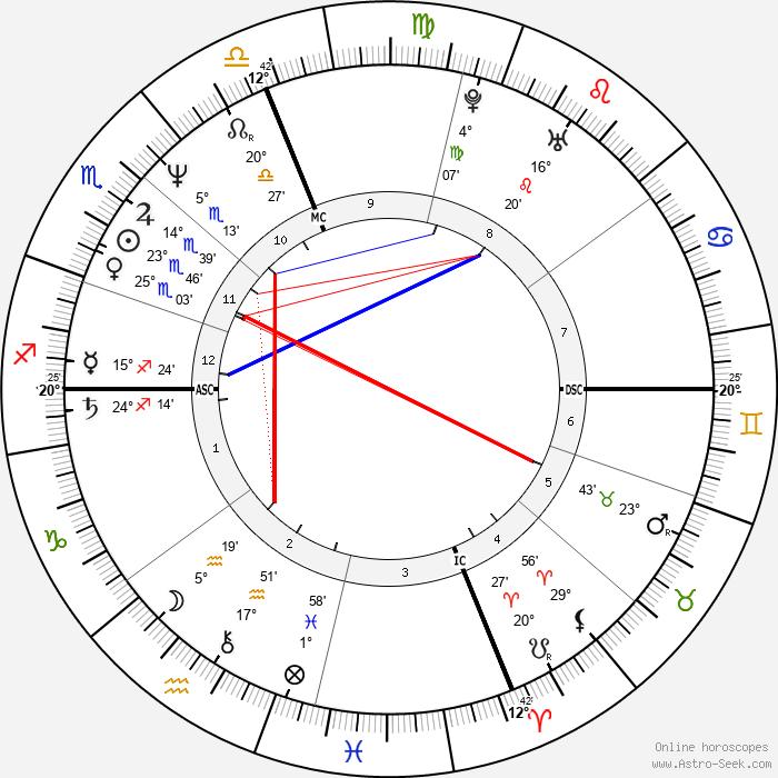 Marg Helgenberger - Birth horoscope chart
