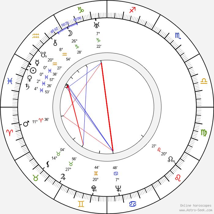 Margaret Adams - Birth horoscope chart