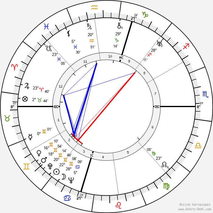 Margaret Bourke-White - Birth horoscope chart