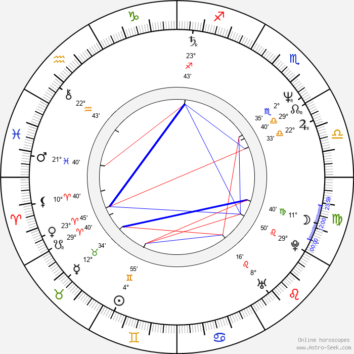 Margaret Colin - Birth horoscope chart