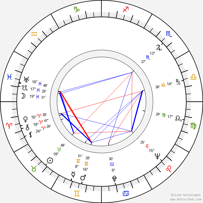 Margaret Field - Birth horoscope chart